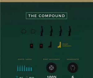 John Wick Kill Count infographic – Never Kill a Man's Dog