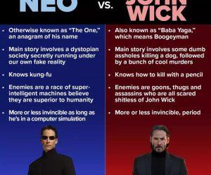 Neo vs John Wick infographic meme