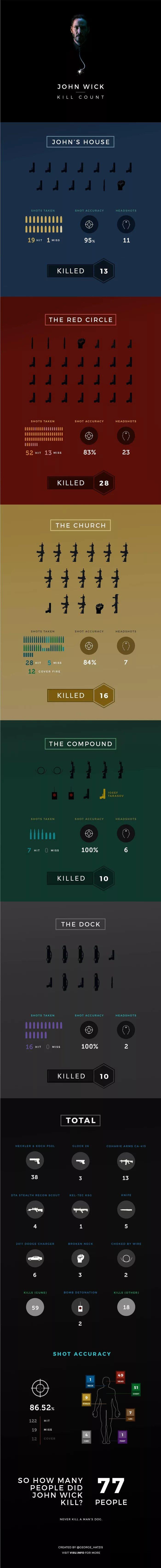 john wick kill count infographic