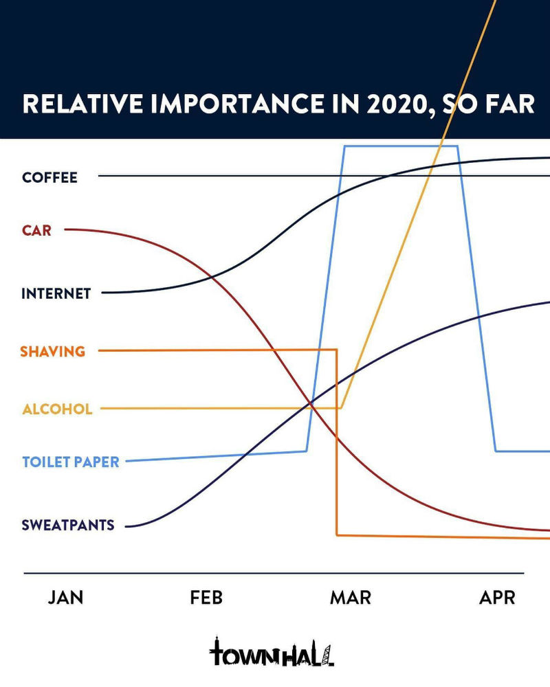 relative importance in 2020